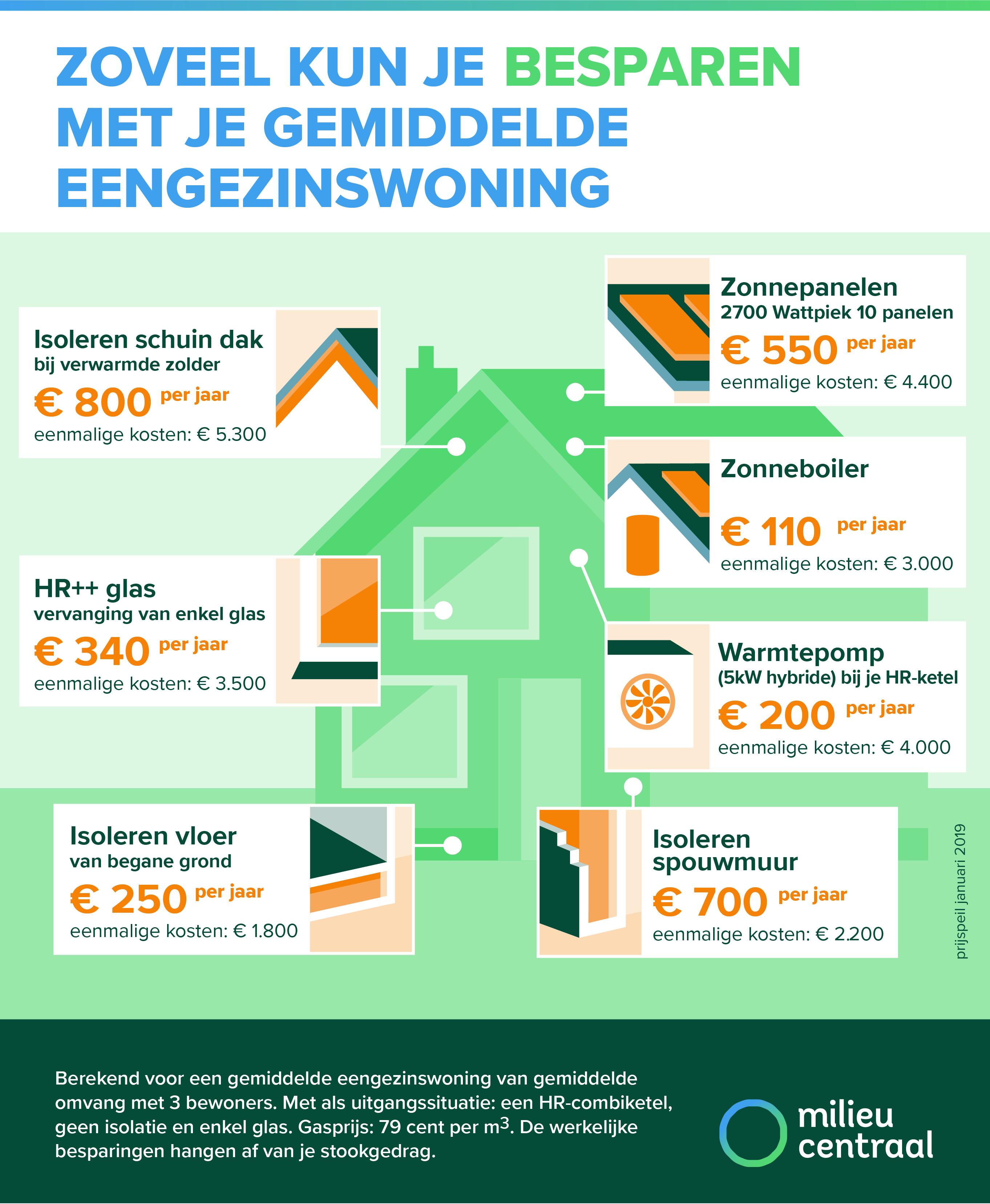 Energiebesparing | EcLoZ
